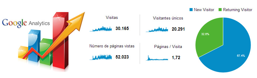 Vero-Rezk-Google-Analytics-30000