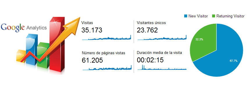 Vero-Rezk-Google-Analytics